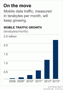 Mobile Traffic Growth.png